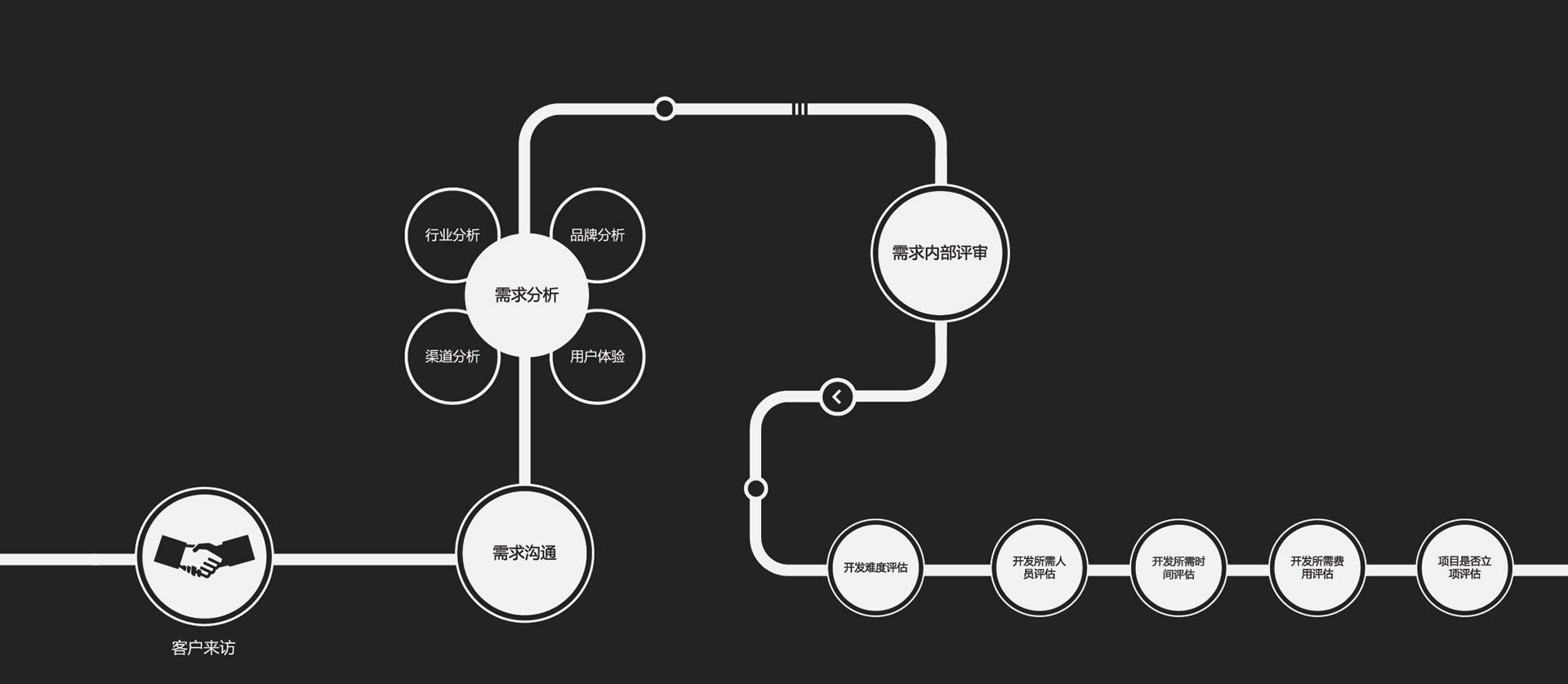 深圳网站开发需求分析